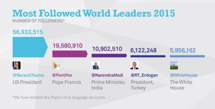 Líderes con más seguidores.